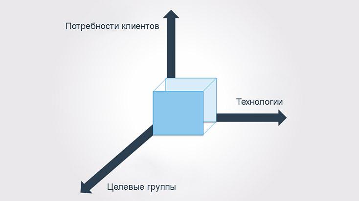 Трехмерная система Абеля