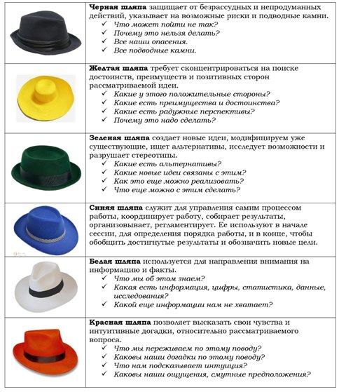"""Метод """"Шесть шляп мышления"""" Эдварда де Боно"""