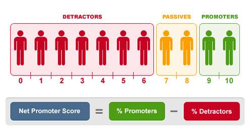 Концепция чистого индекса поддержки. Net Promoter Score