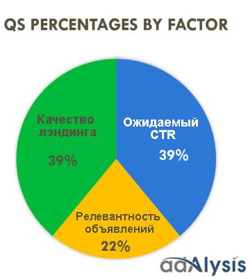 Влияние факторов на QS