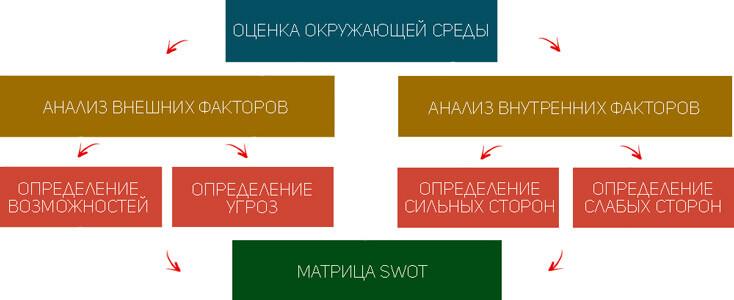 SWOT-matrix