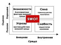 SWOT анализ: как составить и внедрить в маркетинговом плане вашей компании