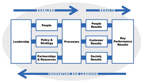 модель делового совершенства EFQM