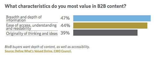 Характеристики содержания B2B контента