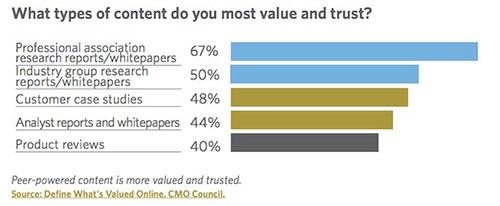 Источники B2B контента, которым доверяют