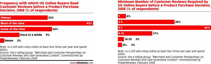 Насколько важны интернет обзоры товаров для покупателей?