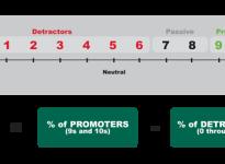 Концепция чистого индекса поддержки | Net Promoter Score
