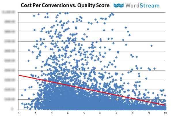 График средней цены за конверсию, по отношению к средневзвешенному показателю качества