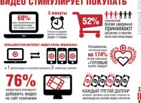 Как увеличить продажи с помощью видеомаркетинга