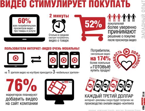 Как увеличить продажи с помощью видеомаркетинга. Инфоргафика